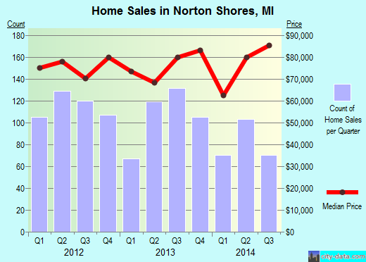 Norton Shores,MI real estate house value index trend