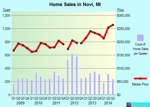 Novi,MI real estate house value index trend
