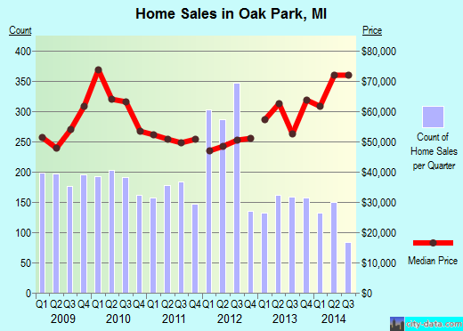 Oak Park,MI real estate house value index trend
