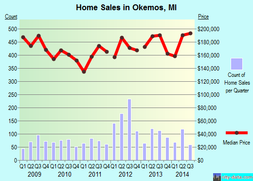 Okemos,MI real estate house value index trend