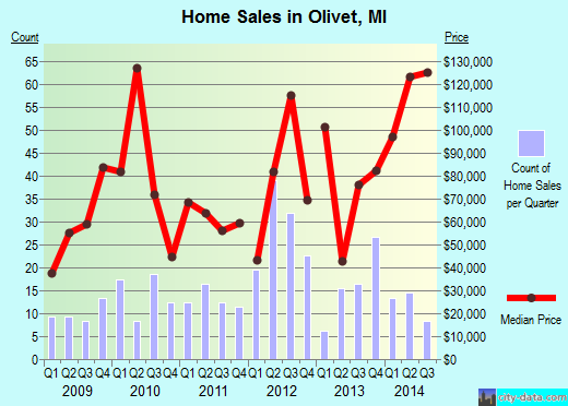 Olivet,MI index of house prices