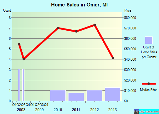 Omer,MI real estate house value index trend