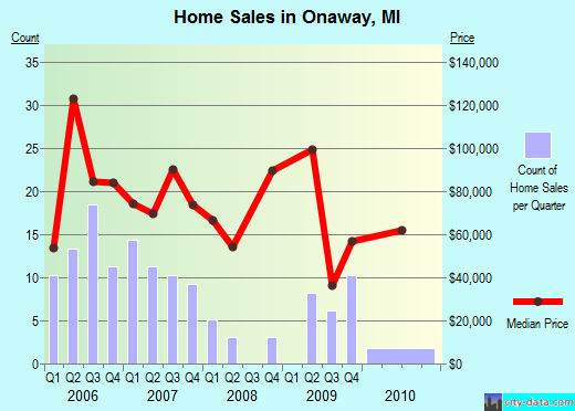 Onaway,MI real estate house value index trend