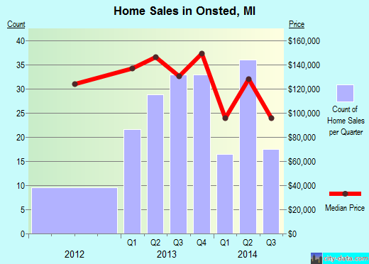 Onsted,MI real estate house value index trend