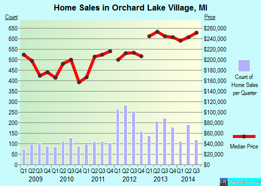 Orchard Lake Village,MI real estate house value index trend