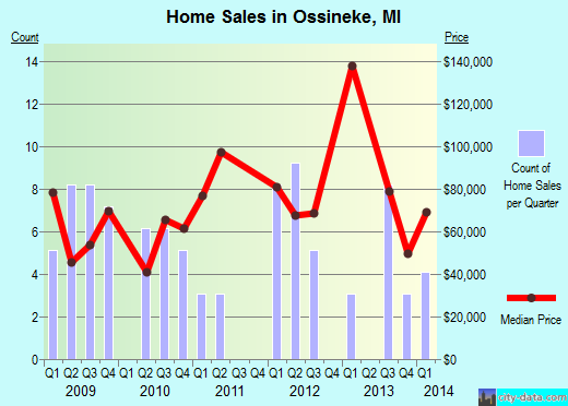 Ossineke,MI real estate house value index trend