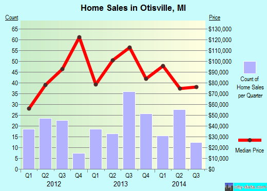 Otisville,MI real estate house value index trend