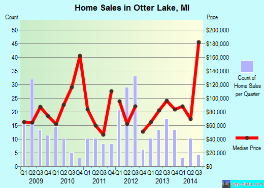 Otter Lake,MI real estate house value index trend