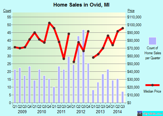 Ovid,MI real estate house value index trend