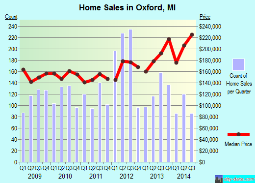 Oxford,MI real estate house value index trend
