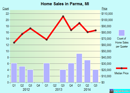 Parma,MI real estate house value index trend