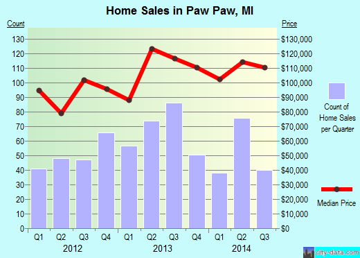 Paw Paw,MI real estate house value index trend