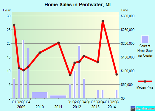 Pentwater,MI real estate house value index trend