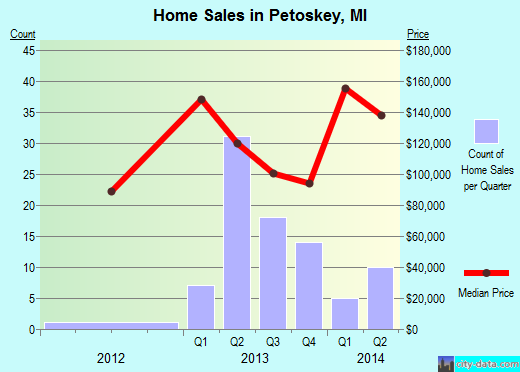 Petoskey,MI real estate house value index trend