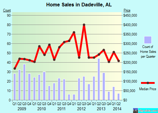 Dadeville,AL real estate house value index trend