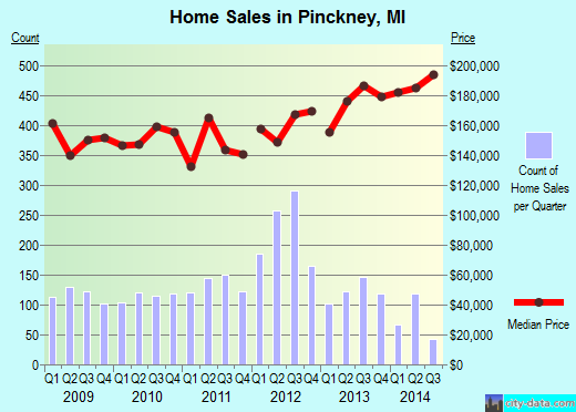 Pinckney,MI real estate house value index trend