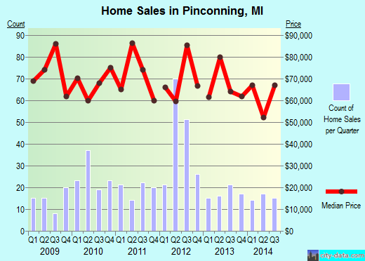 Pinconning,MI real estate house value index trend