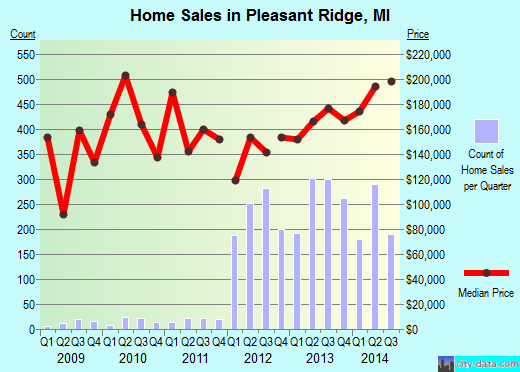 Pleasant Ridge,MI real estate house value index trend