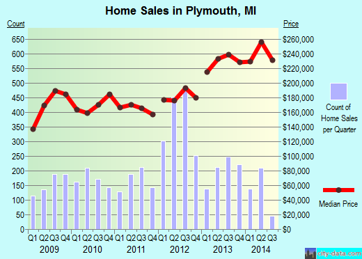 Plymouth,MI real estate house value index trend