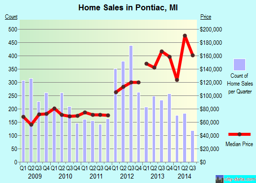 Pontiac,MI real estate house value index trend
