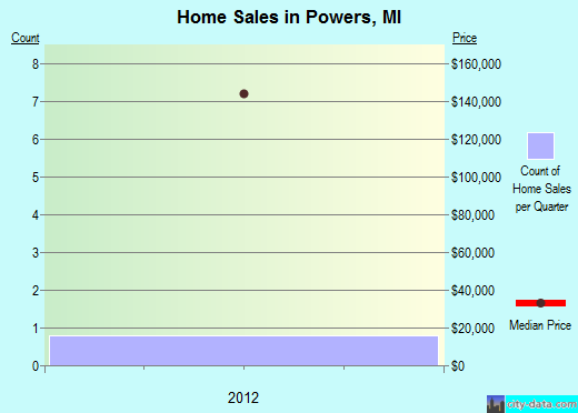 Powers,MI real estate house value index trend