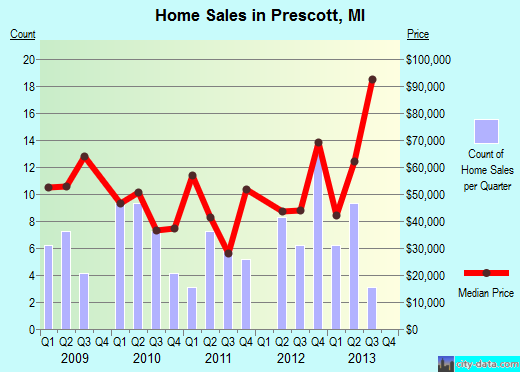 Prescott,MI real estate house value index trend