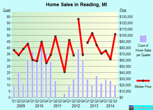 Reading,MI real estate house value index trend