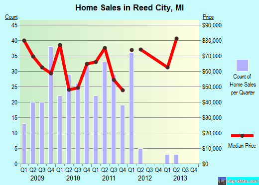 Reed City,MI real estate house value index trend