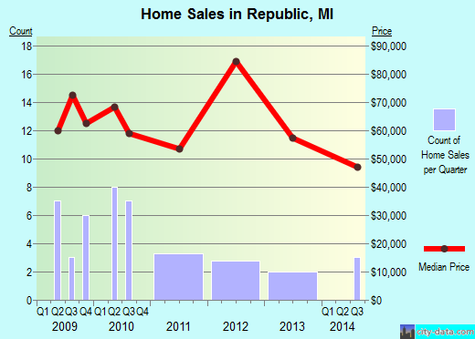 Republic,MI real estate house value index trend