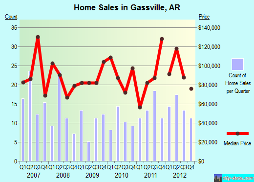 Gassville,AR index of house prices