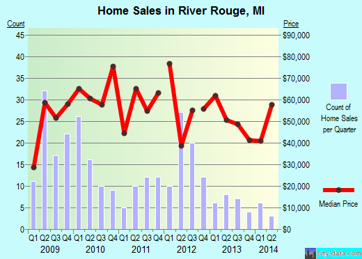 River Rouge,MI real estate house value index trend