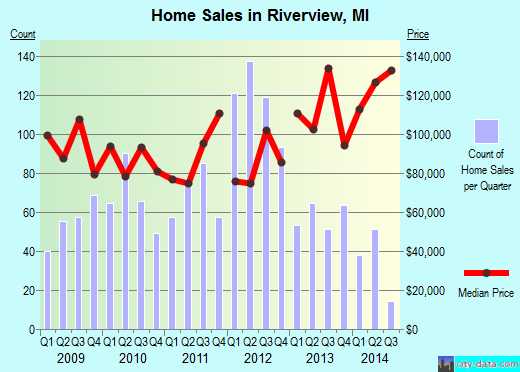Riverview,MI real estate house value index trend