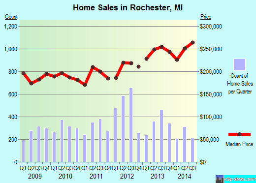 Rochester,MI real estate house value index trend