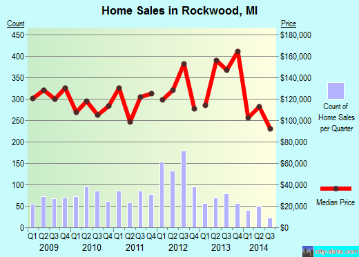 Rockwood,MI real estate house value index trend