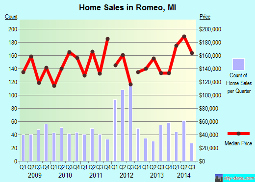 Romeo,MI real estate house value index trend