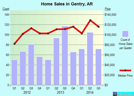 Gentry,AR real estate house value index trend