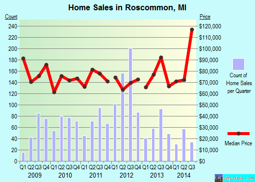 Roscommon,MI real estate house value index trend