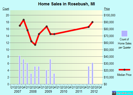 Rosebush,MI real estate house value index trend