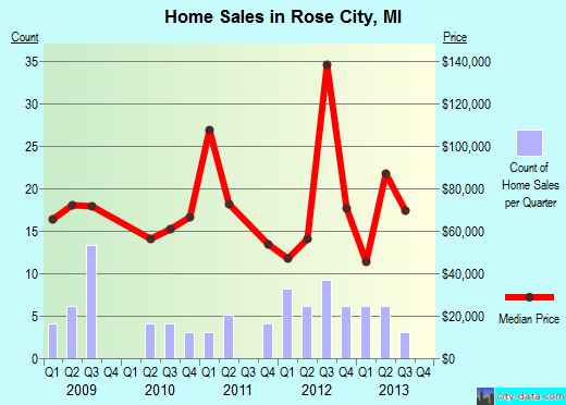 Rose City,MI real estate house value index trend