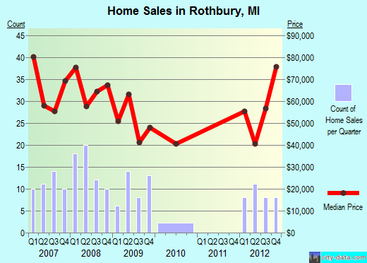 Rothbury,MI real estate house value index trend