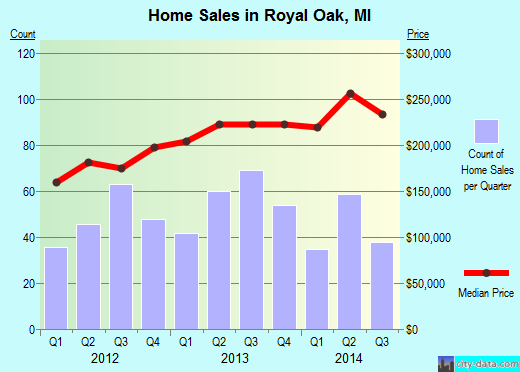 Royal Oak,MI real estate house value index trend