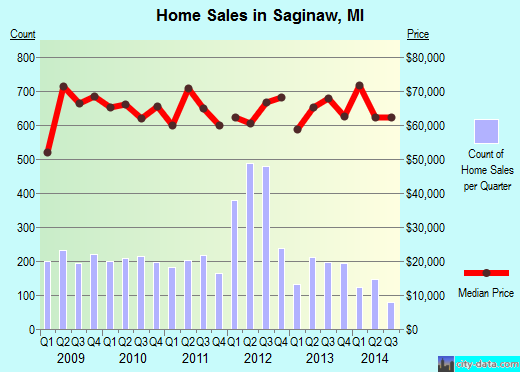 Saginaw, MI index of house prices