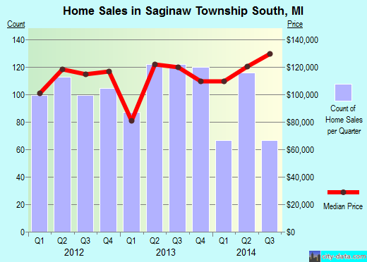 Saginaw Township South,MI real estate house value index trend