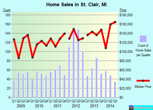 St. Clair,MI real estate house value index trend