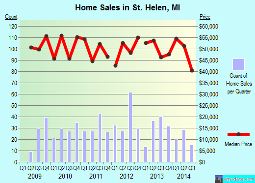 St. Helen,MI real estate house value index trend