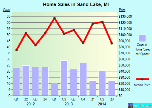 Sand Lake,MI real estate house value index trend