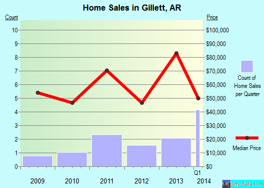 Gillett,AR real estate house value index trend