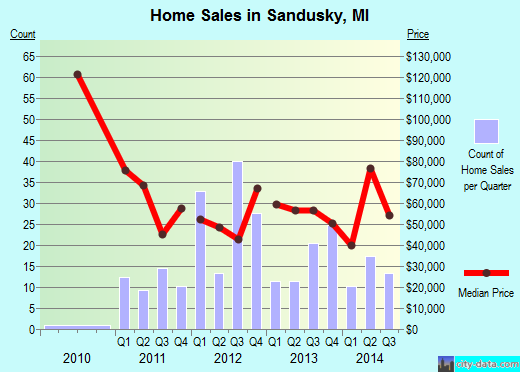 Sandusky,MI real estate house value index trend