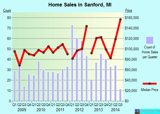 Sanford,MI real estate house value index trend