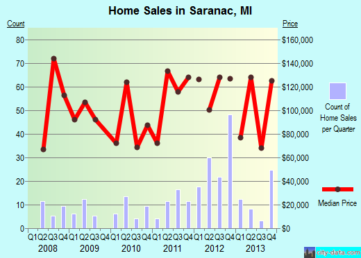 Saranac,MI real estate house value index trend